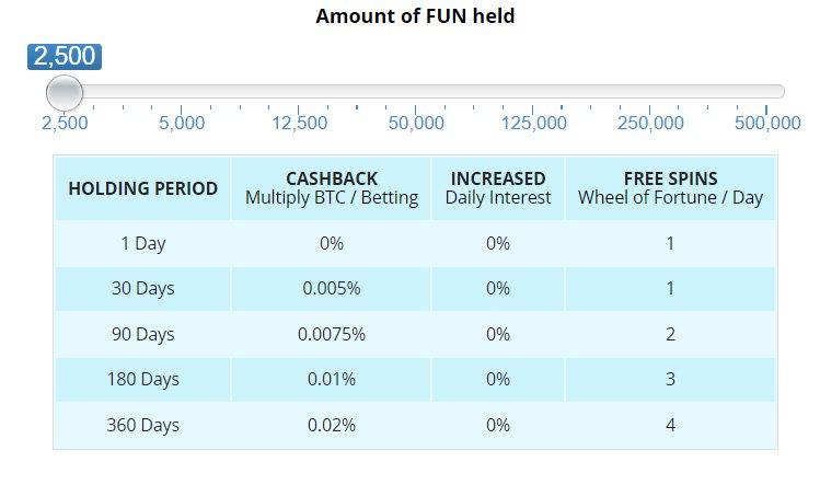 Fund Token Minimal Reward